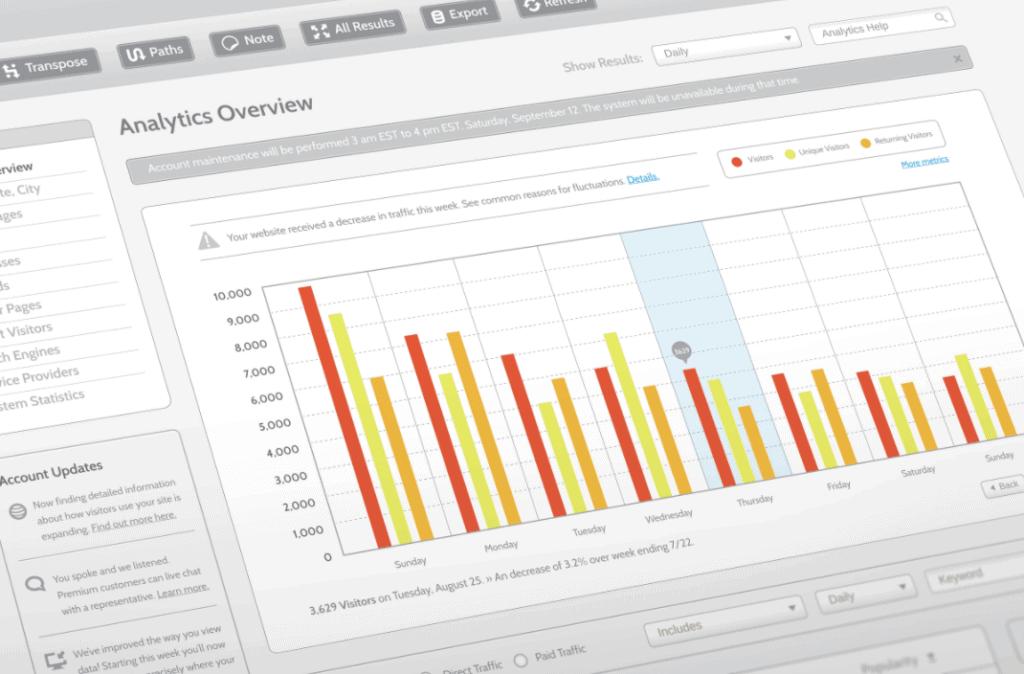 Screen showing website analytics data